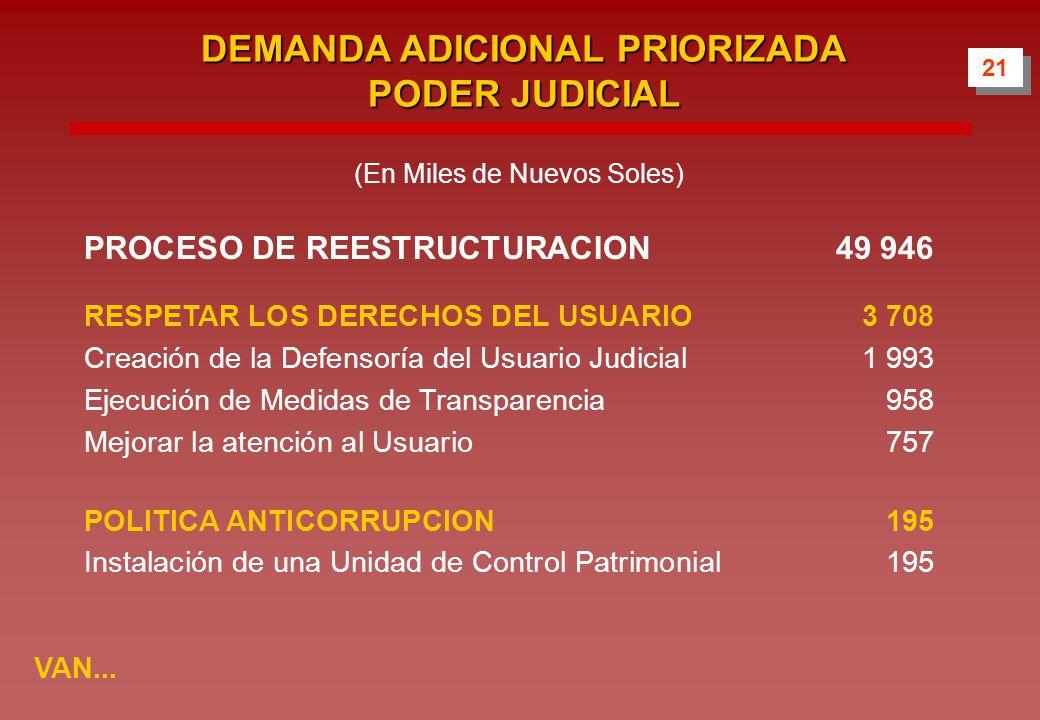 DEMANDA ADICIONAL PRIORIZADA PODER JUDICIAL PROCESO DE REESTRUCTURACION49 946 RESPETAR LOS DERECHOS DEL USUARIO3 708 Creación de la Defensoría del Usuario Judicial1 993 Ejecución de Medidas de Transparencia958 Mejorar la atención al Usuario757 POLITICA ANTICORRUPCION195 Instalación de una Unidad de Control Patrimonial195 VAN...