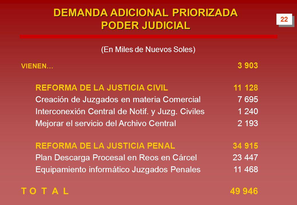 DEMANDA ADICIONAL PRIORIZADA PODER JUDICIAL VIENEN… 3 903 REFORMA DE LA JUSTICIA CIVIL11 128 Creación de Juzgados en materia Comercial7 695 Interconexión CentraI de Notif.