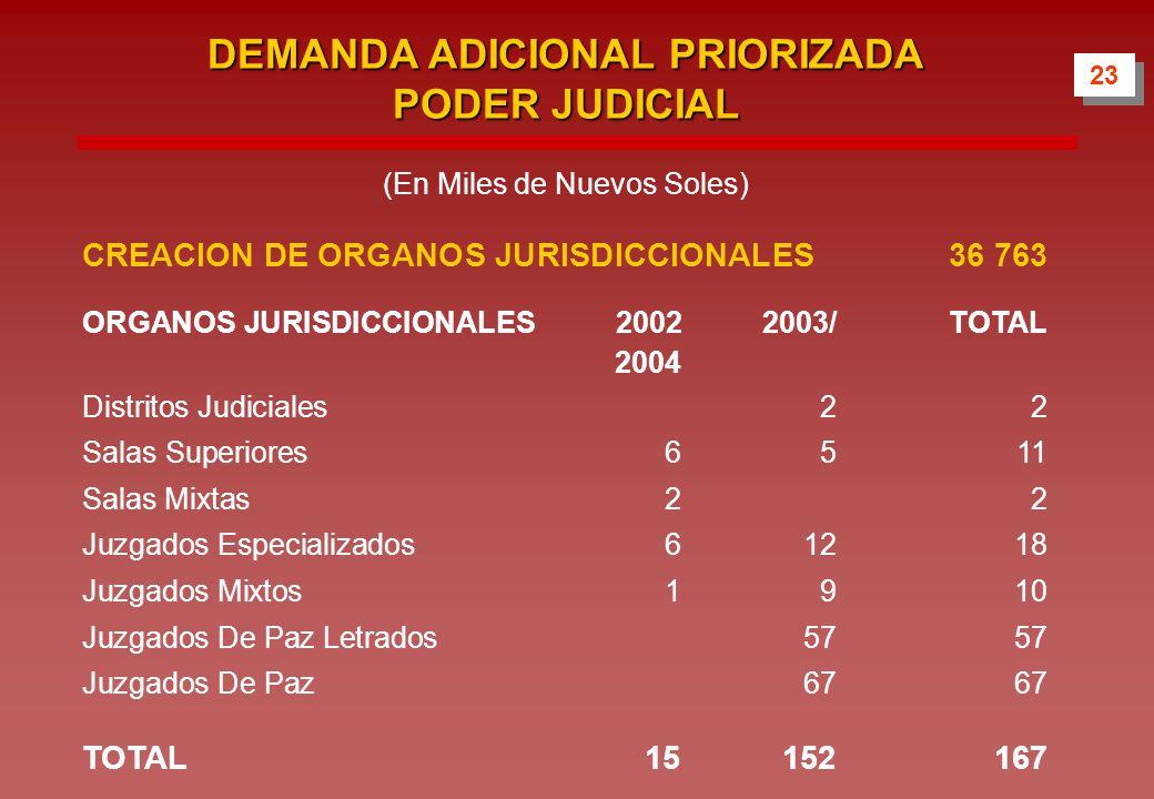 DEMANDA ADICIONAL PRIORIZADA PODER JUDICIAL CREACION DE ORGANOS JURISDICCIONALES36 763 ORGANOS JURISDICCIONALES 20022003/TOTAL 2004 Distritos Judiciales22 Salas Superiores6511 Salas Mixtas22 Juzgados Especializados61218 Juzgados Mixtos1910 Juzgados De Paz Letrados5757 Juzgados De Paz6767 TOTAL15152167 23 (En Miles de Nuevos Soles)