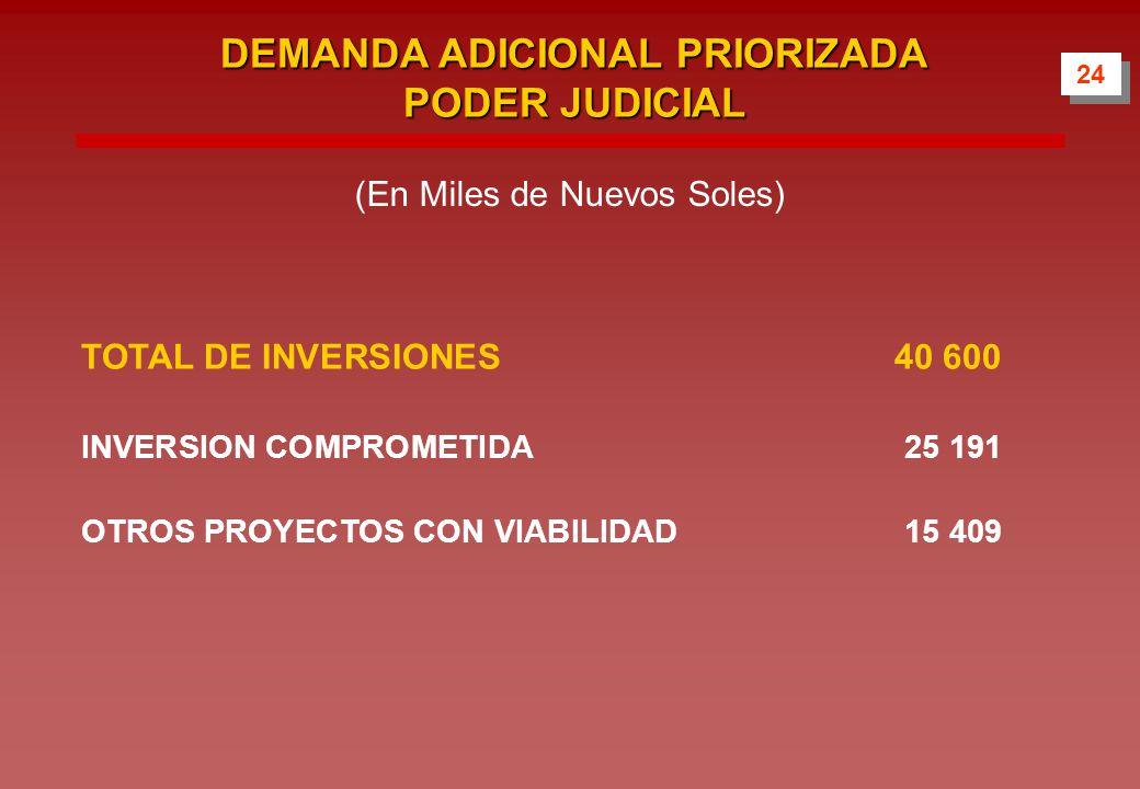 DEMANDA ADICIONAL PRIORIZADA PODER JUDICIAL TOTAL DE INVERSIONES40 600 INVERSION COMPROMETIDA25 191 OTROS PROYECTOS CON VIABILIDAD15 409 24 (En Miles de Nuevos Soles)