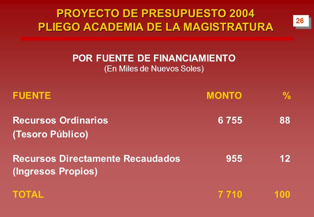 POR FUENTE DE FINANCIAMIENTO (En Miles de Nuevos Soles) FUENTEMONTO% Recursos Ordinarios 6 75588 (Tesoro Público) Recursos Directamente Recaudados 95512 (Ingresos Propios) TOTAL7 710100 26 PROYECTO DE PRESUPUESTO 2004 PLIEGO ACADEMIA DE LA MAGISTRATURA
