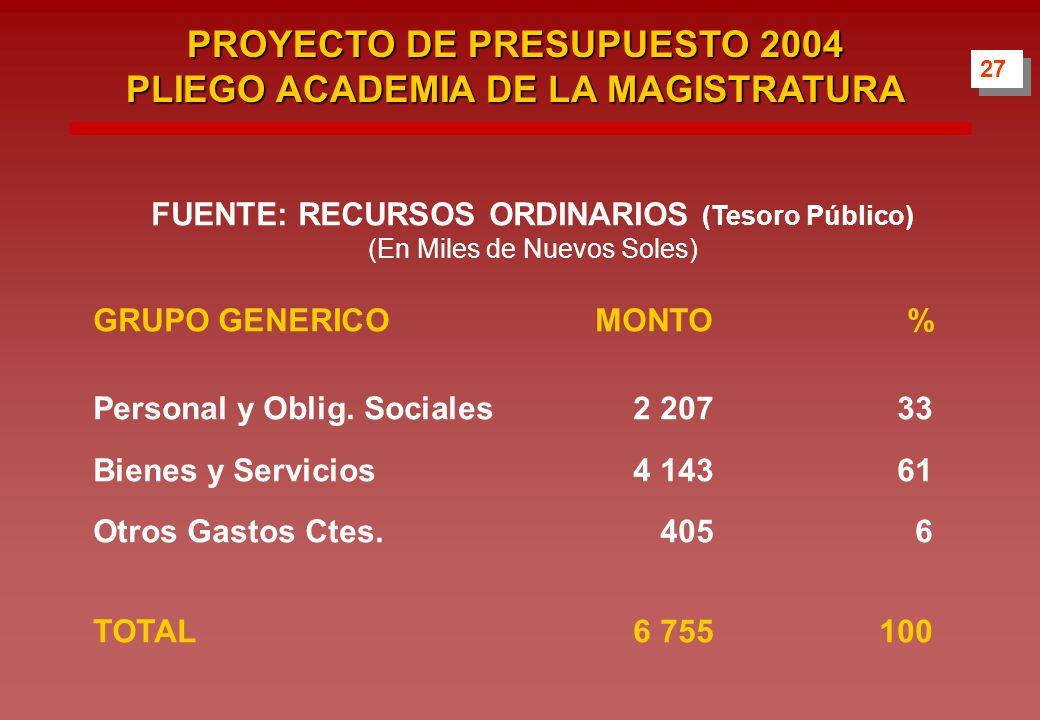 27 PROYECTO DE PRESUPUESTO 2004 PLIEGO ACADEMIA DE LA MAGISTRATURA FUENTE: RECURSOS ORDINARIOS (Tesoro Público) (En Miles de Nuevos Soles) GRUPO GENERICOMONTO% Personal y Oblig.