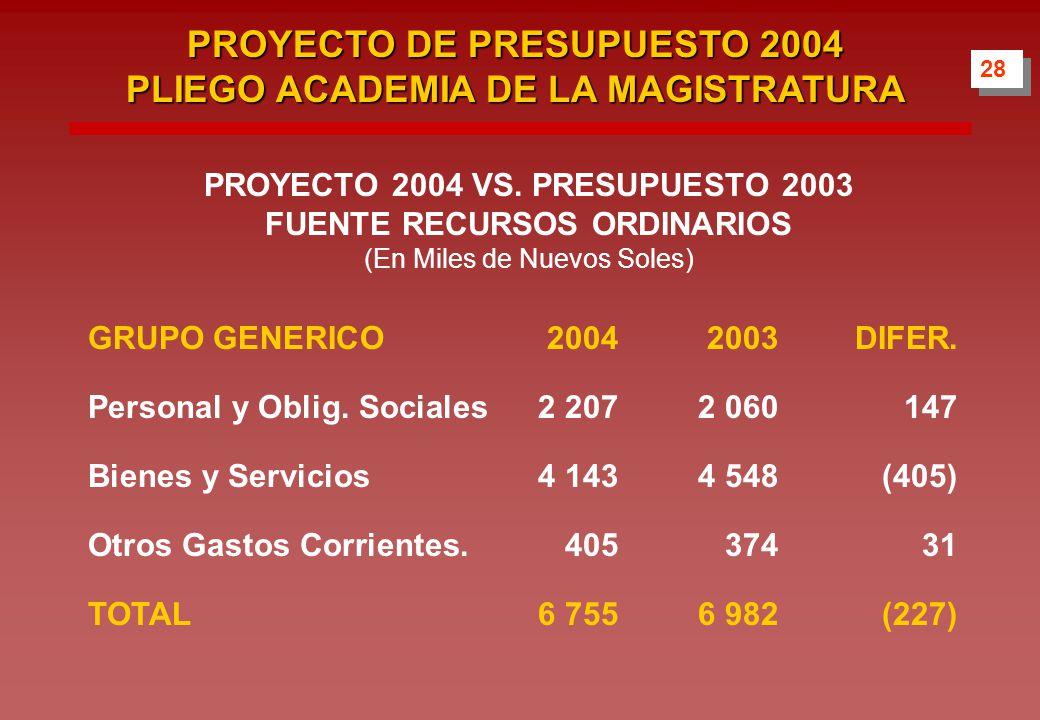 28 PROYECTO DE PRESUPUESTO 2004 PLIEGO ACADEMIA DE LA MAGISTRATURA PROYECTO 2004 VS.