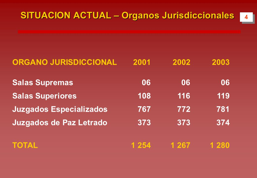 4 4 SITUACION ACTUAL – Organos Jurisdiccionales ORGANO JURISDICCIONAL200120022003 Salas Supremas060606 Salas Superiores108116119 Juzgados Especializados767772781 Juzgados de Paz Letrado373373374 TOTAL1 2541 2671 280