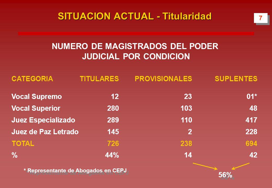 NUMERO DE MAGISTRADOS DEL PODER JUDICIAL POR CONDICION 7 7 SITUACION ACTUAL - Titularidad CATEGORIATITULARESPROVISIONALESSUPLENTES Vocal Supremo122301* Vocal Superior28010348 Juez Especializado289110417 Juez de Paz Letrado1452228 TOTAL726238694 % 44%1442 56% * Representante de Abogados en CEPJ