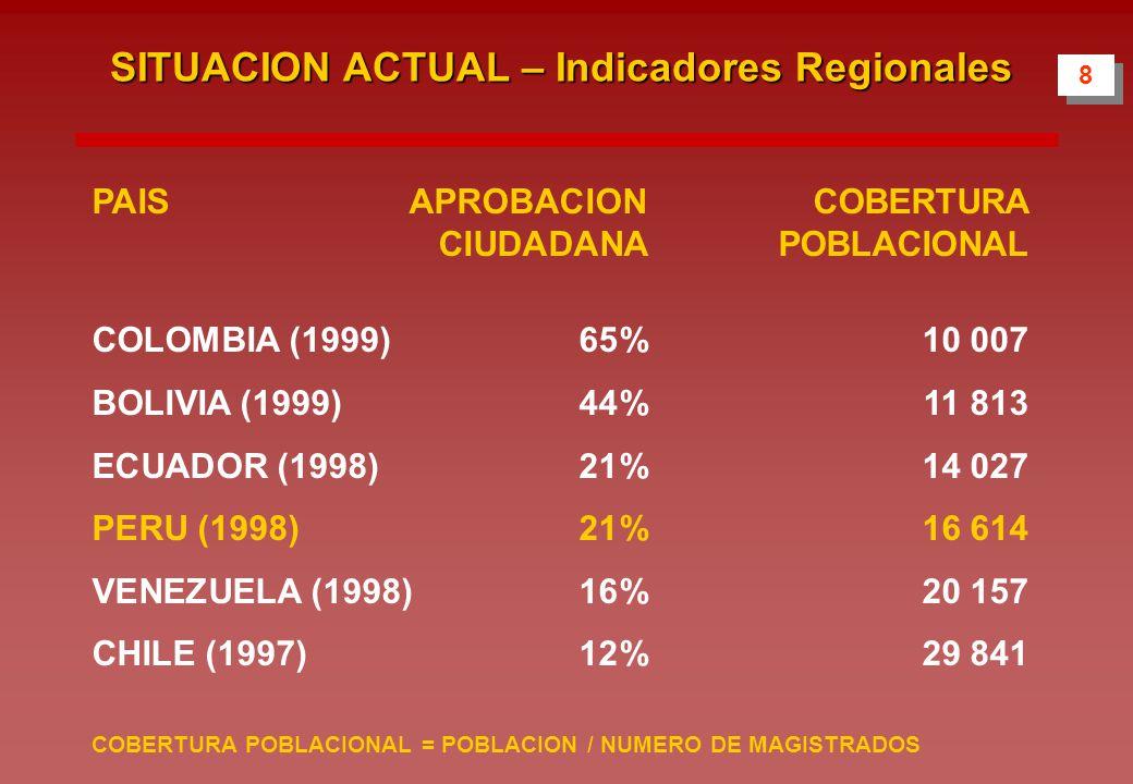8 8 PAISAPROBACION COBERTURA CIUDADANA POBLACIONAL COLOMBIA (1999) 65% 10 007 BOLIVIA (1999) 44% 11 813 ECUADOR (1998) 21% 14 027 PERU (1998) 21% 16 614 VENEZUELA (1998) 16% 20 157 CHILE (1997) 12% 29 841 COBERTURA POBLACIONAL = POBLACION / NUMERO DE MAGISTRADOS SITUACION ACTUAL – Indicadores Regionales