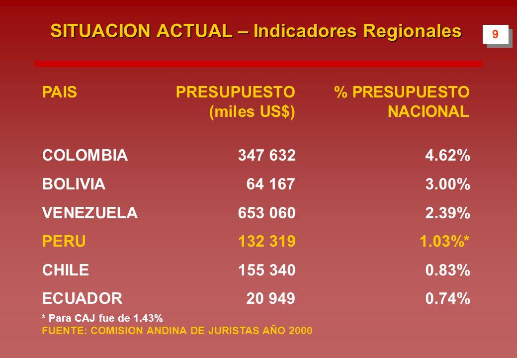 9 9 PAISPRESUPUESTO % PRESUPUESTO (miles US$) NACIONAL COLOMBIA 347 632 4.62% BOLIVIA 64 167 3.00% VENEZUELA 653 060 2.39% PERU 132 319 1.03%* CHILE 155 340 0.83% ECUADOR 20 949 0.74% * Para CAJ fue de 1.43% FUENTE: COMISION ANDINA DE JURISTAS AÑO 2000 SITUACION ACTUAL – Indicadores Regionales