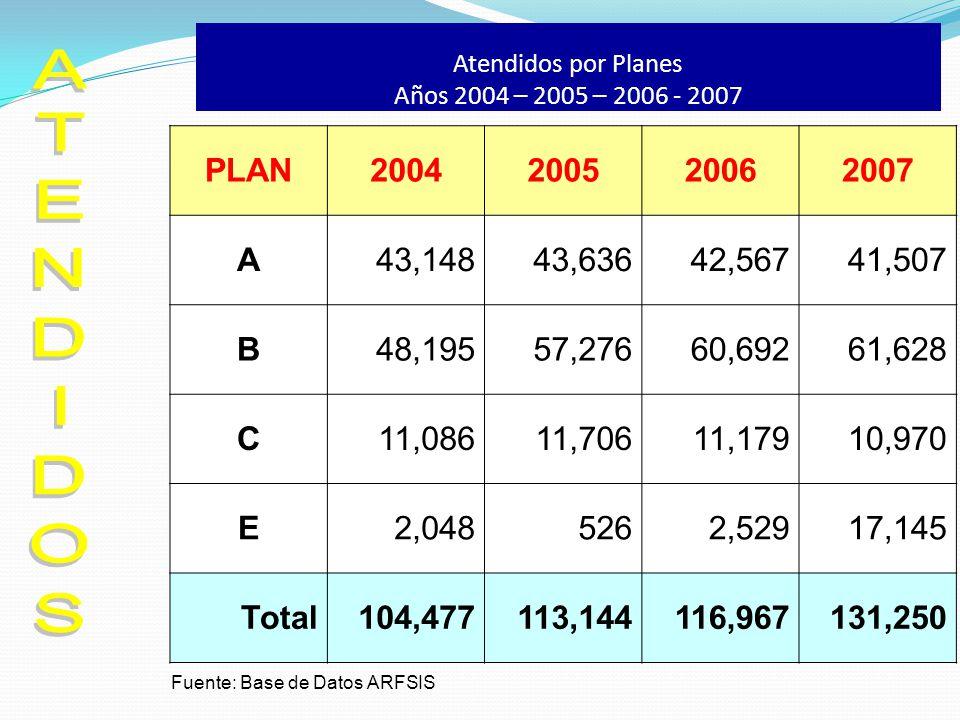 Atendidos por Planes Años 2004 – 2005 – 2006 - 2007 PLAN2004200520062007 A43,14843,63642,56741,507 B48,19557,27660,69261,628 C11,08611,70611,17910,970