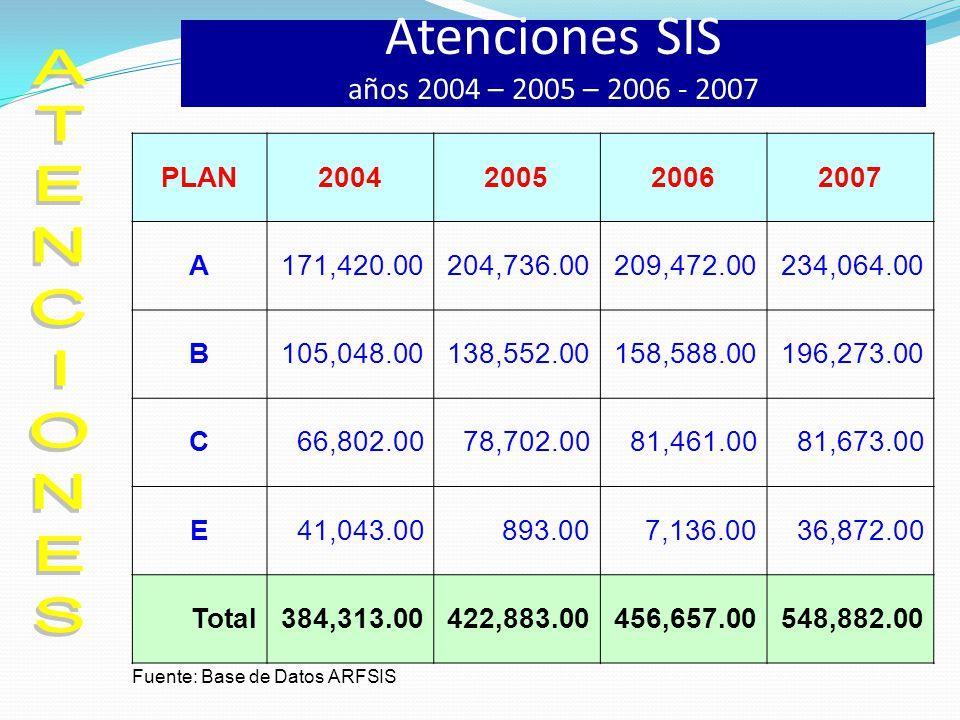 Atenciones SIS años 2004 – 2005 – 2006 - 2007 PLAN2004200520062007 A171,420.00204,736.00209,472.00234,064.00 B105,048.00138,552.00158,588.00196,273.00