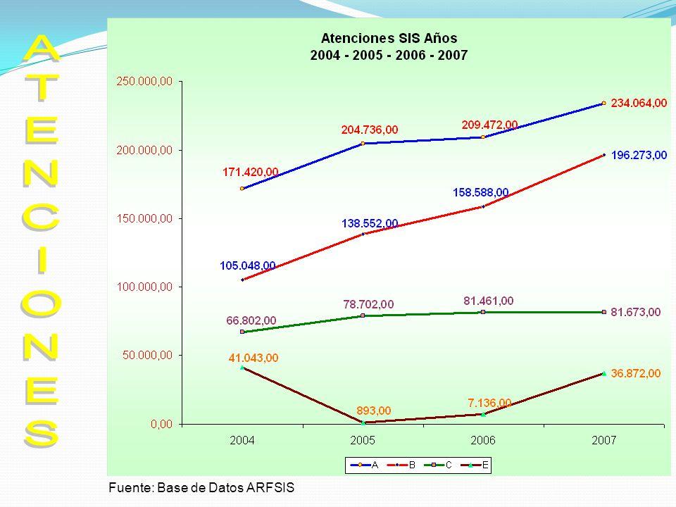 Concentración según Planes años 2004 – 2005 – 2006 – 2007 Fuente: Base de Datos ARFSIS PLAN2004200520062007 A3.974.694.925.64 B2.182.422.613.18 C6.036.727.297.45 Prom3.043.463.714.07