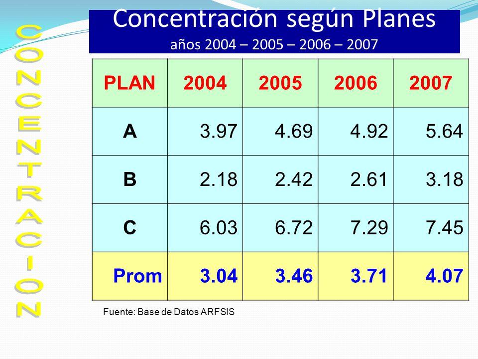 Concentración según Planes años 2004 – 2005 – 2006 – 2007 Fuente: Base de Datos ARFSIS PLAN2004200520062007 A3.974.694.925.64 B2.182.422.613.18 C6.036