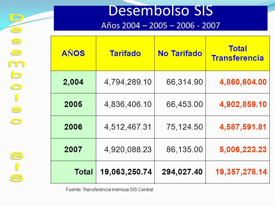 Desembolso SIS Años 2004 – 2005 – 2006 - 2007 A Ñ OS TarifadoNo Tarifado Total Transferencia 2,0044,794,289.1066,314.904,860,604.00 20054,836,406.1066