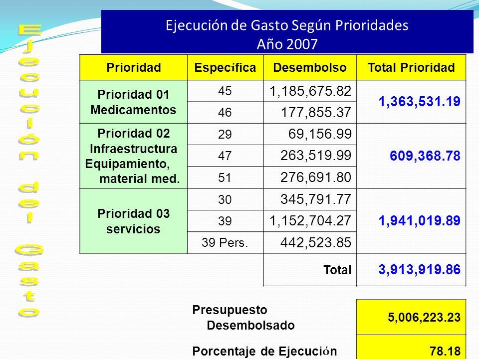Ejecución de Gasto Según Prioridades Año 2007 Prioridad Espec í fica DesembolsoTotal Prioridad Prioridad 01 Medicamentos 45 1,185,675.82 1,363,531.19