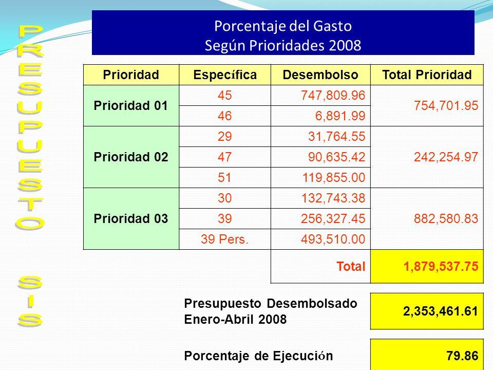 Porcentaje del Gasto Según Prioridades 2008 Prioridad Espec í fica DesembolsoTotal Prioridad Prioridad 01 45747,809.96 754,701.95 466,891.99 Prioridad