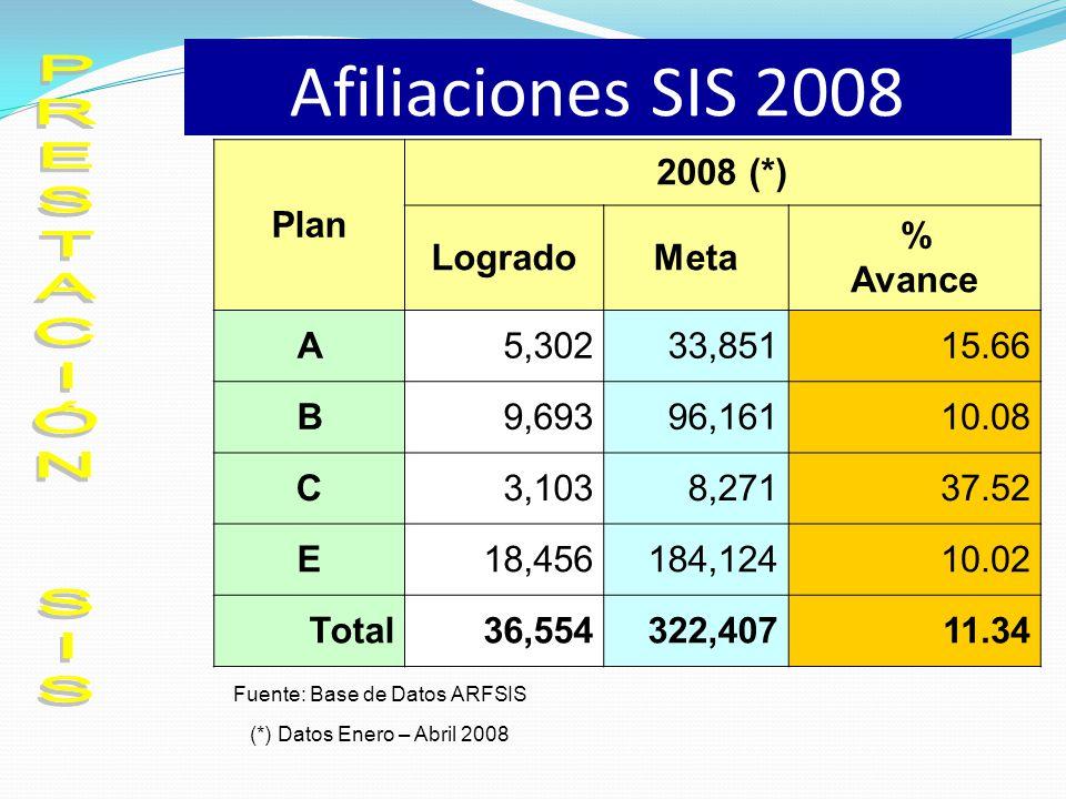 Afiliaciones SIS 2008 Plan 2008 (*) LogradoMeta % Avance A5,30233,85115.66 B9,69396,16110.08 C3,1038,27137.52 E18,456184,12410.02 Total36,554322,40711