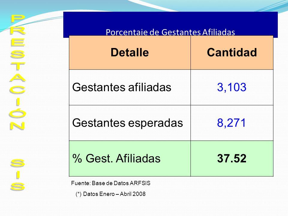 Porcentaje de Gestantes Afiliadas DetalleCantidad Gestantes afiliadas3,103 Gestantes esperadas8,271 % Gest. Afiliadas37.52 Fuente: Base de Datos ARFSI