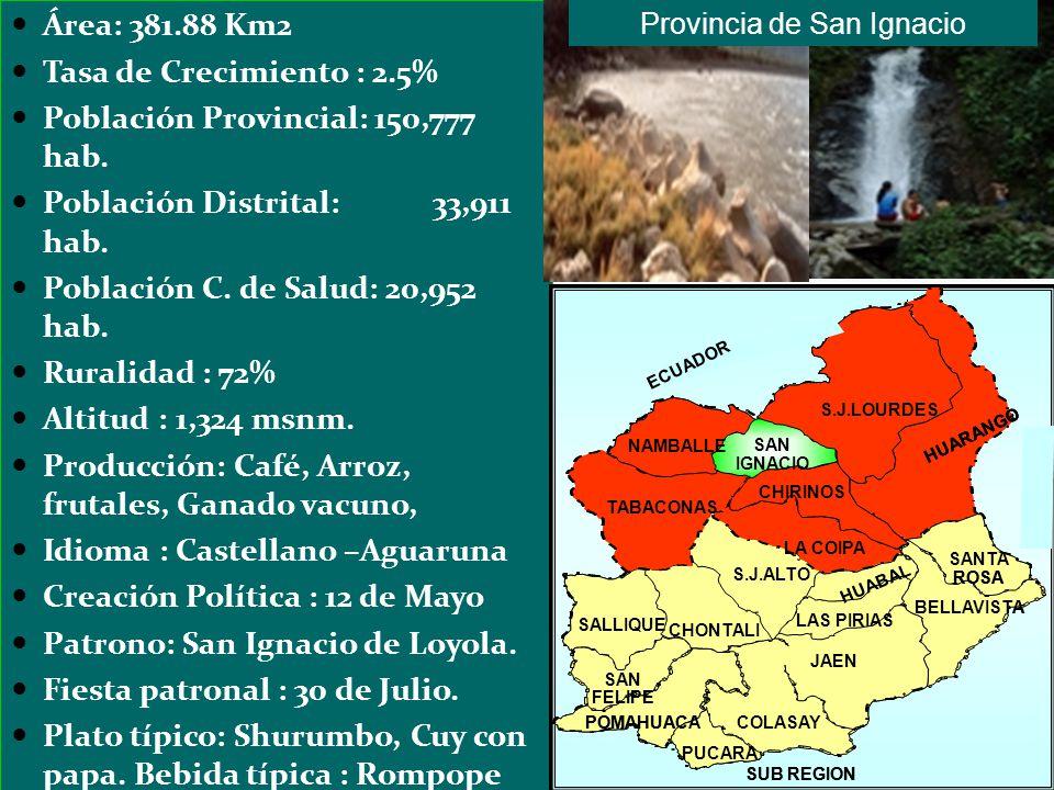 Área: 381.88 Km2 Tasa de Crecimiento : 2.5% Población Provincial: 150,777 hab. Población Distrital:33,911 hab. Población C. de Salud: 20,952 hab. Rura