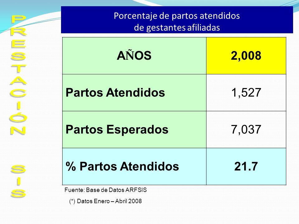 Porcentaje de partos atendidos de gestantes afiliadas A Ñ OS 2,008 Partos Atendidos1,527 Partos Esperados7,037 % Partos Atendidos21.7 Fuente: Base de