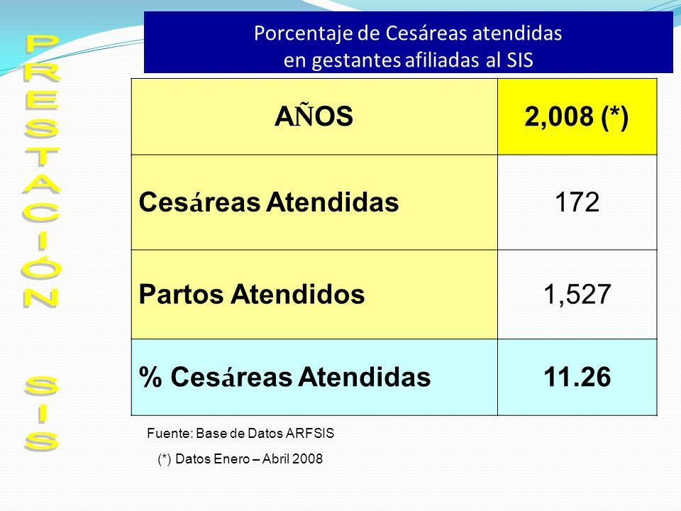 Porcentaje de Cesáreas atendidas en gestantes afiliadas al SIS A Ñ OS 2,008 (*) Ces á reas Atendidas 172 Partos Atendidos1,527 % Ces á reas Atendidas