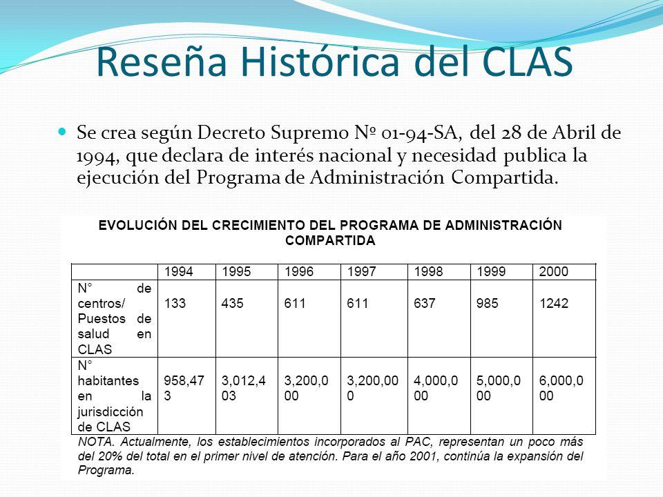 Reseña Histórica del CLAS Se crea según Decreto Supremo Nº 01-94-SA, del 28 de Abril de 1994, que declara de interés nacional y necesidad publica la e