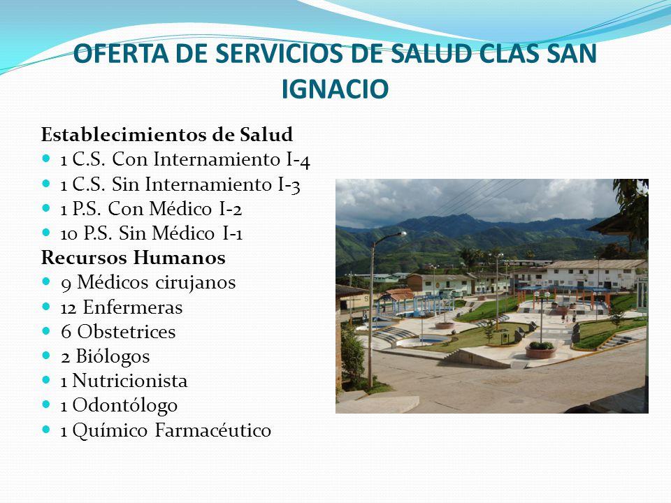 OFERTA DE SERVICIOS DE SALUD CLAS SAN IGNACIO Establecimientos de Salud 1 C.S. Con Internamiento I-4 1 C.S. Sin Internamiento I-3 1 P.S. Con Médico I-