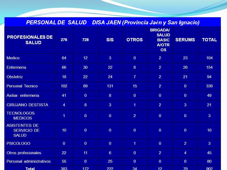PERSONAL DE SALUD DISA JAEN (Provincia Ja é n y San Ignacio) PROFESIONALES DE SALUD 276728 SISOTROS BRIGADA/ SALUD BASIC A/OTR OS SERUMSTOTAL Medico64