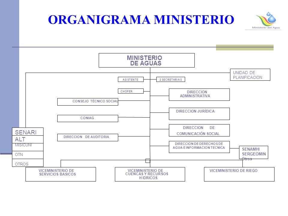 ORGANIGRAMA MINISTERIO UNIDAD DE PLANIFICACION SENARI ALT MISICUNI OTN OTROS 2SECRETARIAS CONIAG DIRECCIONDE AUDITORIA ASISTENTE CHOFER DIRECCION ADMINISTRATIVA SENAMHI SERGEOMIN Otros CONSEJO TÉCNICO SOCIAL DIRECCION DE COMUNICACIÓN SOCIAL DIRECCION JURÍDICA DIRECCION DE DERECHOS DE AGUA E INFORMACION TECNICA MINISTERIO DE AGUAS VICEMINISTERIO DE SERVICIOS BASICOS VICEMINISTERIO DE CUENCAS Y RECURSOS HIDRICOS VICEMINISTERIO DE RIEGO