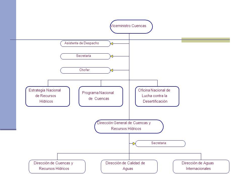 Viceministro Cuencas Oficina Nacional de Lucha contra la Desertificación Programa Nacional de Cuencas Estrategia Nacional de Recursos Hídricos Asistente de Despacho Secretaria Chofer Dirección General de Cuencas y Recursos Hídricos Dirección de Cuencas y Recursos Hídricos Dirección de Calidad de Aguas Dirección de Aguas Internacionales Secretaria