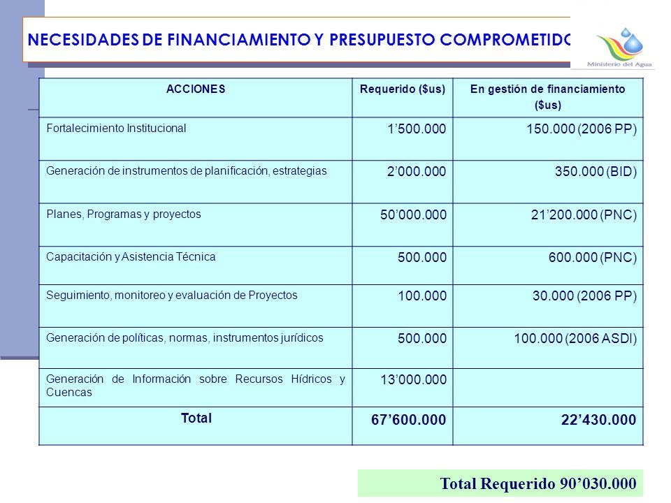 NECESIDADES DE FINANCIAMIENTO Y PRESUPUESTO COMPROMETIDO ACCIONESRequerido ($us)En gestión de financiamiento ($us) Fortalecimiento Institucional 1500.000150.000 (2006 PP) Generación de instrumentos de planificación, estrategias 2000.000350.000 (BID) Planes, Programas y proyectos 50000.00021200.000 (PNC) Capacitación y Asistencia Técnica 500.000600.000 (PNC) Seguimiento, monitoreo y evaluación de Proyectos 100.00030.000 (2006 PP) Generación de políticas, normas, instrumentos jurídicos 500.000100.000 (2006 ASDI) Generación de Información sobre Recursos Hídricos y Cuencas 13000.000 Total 67600.00022430.000 Total Requerido 90030.000