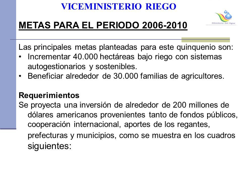 VICEMINISTERIO RIEGO METAS PARA EL PERIODO 2006-2010 Las principales metas planteadas para este quinquenio son: Incrementar 40.000 hectáreas bajo riego con sistemas autogestionarios y sostenibles.