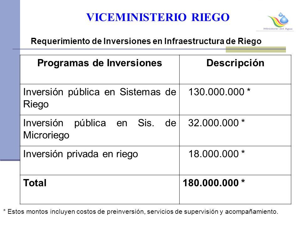 VICEMINISTERIO RIEGO Programas de InversionesDescripción Inversión pública en Sistemas de Riego 130.000.000 * Inversión pública en Sis.