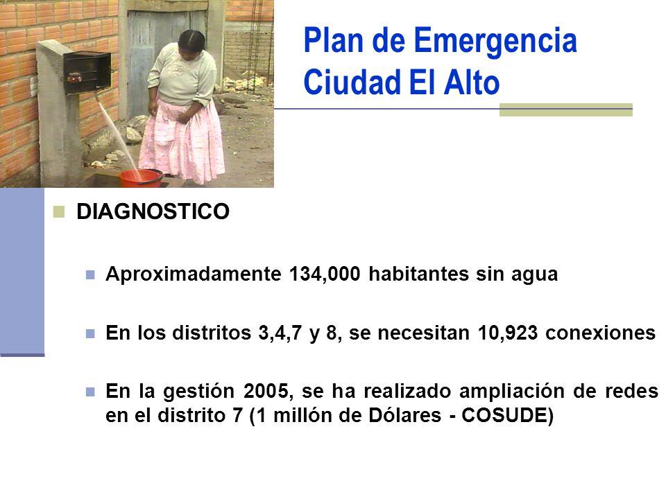 Plan de Emergencia Ciudad El Alto DIAGNOSTICO Aproximadamente 134,000 habitantes sin agua En los distritos 3,4,7 y 8, se necesitan 10,923 conexiones En la gestión 2005, se ha realizado ampliación de redes en el distrito 7 (1 millón de Dólares - COSUDE)