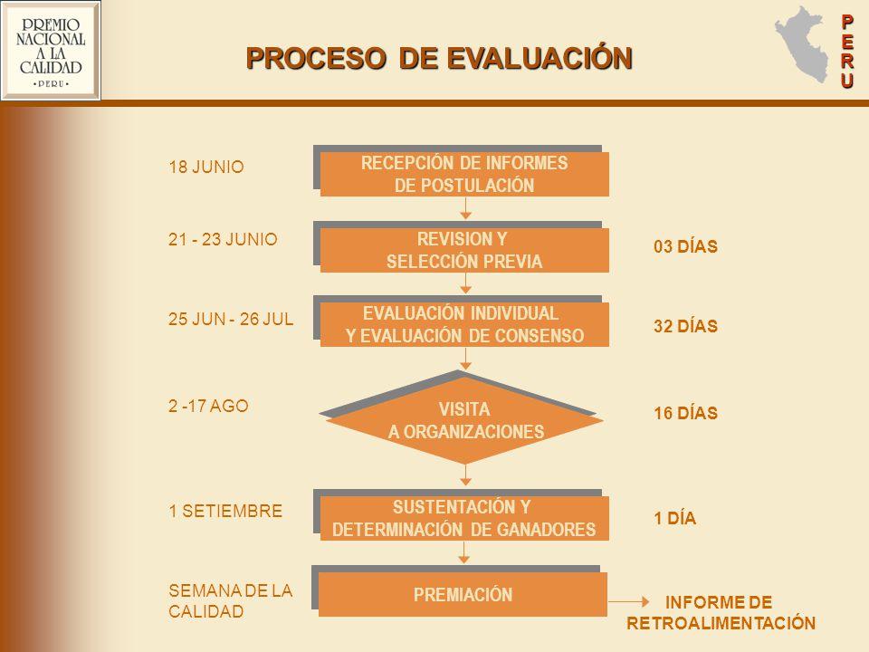 PERUPERUPERUPERU PROCESO DE EVALUACIÓN VISITA A ORGANIZACIONES VISITA A ORGANIZACIONES INFORME DE RETROALIMENTACIÓN RECEPCIÓN DE INFORMES DE POSTULACIÓN RECEPCIÓN DE INFORMES DE POSTULACIÓN REVISION Y SELECCIÓN PREVIA REVISION Y SELECCIÓN PREVIA EVALUACIÓN INDIVIDUAL Y EVALUACIÓN DE CONSENSO EVALUACIÓN INDIVIDUAL Y EVALUACIÓN DE CONSENSO PREMIACIÓN SUSTENTACIÓN Y DETERMINACIÓN DE GANADORES SUSTENTACIÓN Y DETERMINACIÓN DE GANADORES 18 JUNIO 21 - 23 JUNIO 25 JUN - 26 JUL 2 -17 AGO 1 SETIEMBRE SEMANA DE LA CALIDAD 03 DÍAS 32 DÍAS 16 DÍAS 1 DÍA