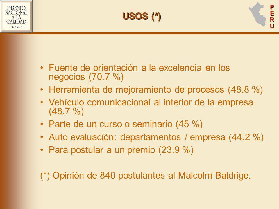PERUPERUPERUPERU USOS (*) Fuente de orientación a la excelencia en los negocios (70.7 %) Herramienta de mejoramiento de procesos (48.8 %) Vehículo comunicacional al interior de la empresa (48.7 %) Parte de un curso o seminario (45 %) Auto evaluación: departamentos / empresa (44.2 %) Para postular a un premio (23.9 %) (*) Opinión de 840 postulantes al Malcolm Baldrige.
