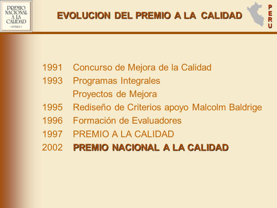 PERUPERUPERUPERU EVOLUCION DEL PREMIO A LA CALIDAD 1991 Concurso de Mejora de la Calidad 1993 Programas Integrales Proyectos de Mejora 1995 Rediseño de Criterios apoyo Malcolm Baldrige 1996 Formación de Evaluadores 1997 PREMIO A LA CALIDAD PREMIO NACIONAL A LA CALIDAD 2002 PREMIO NACIONAL A LA CALIDAD