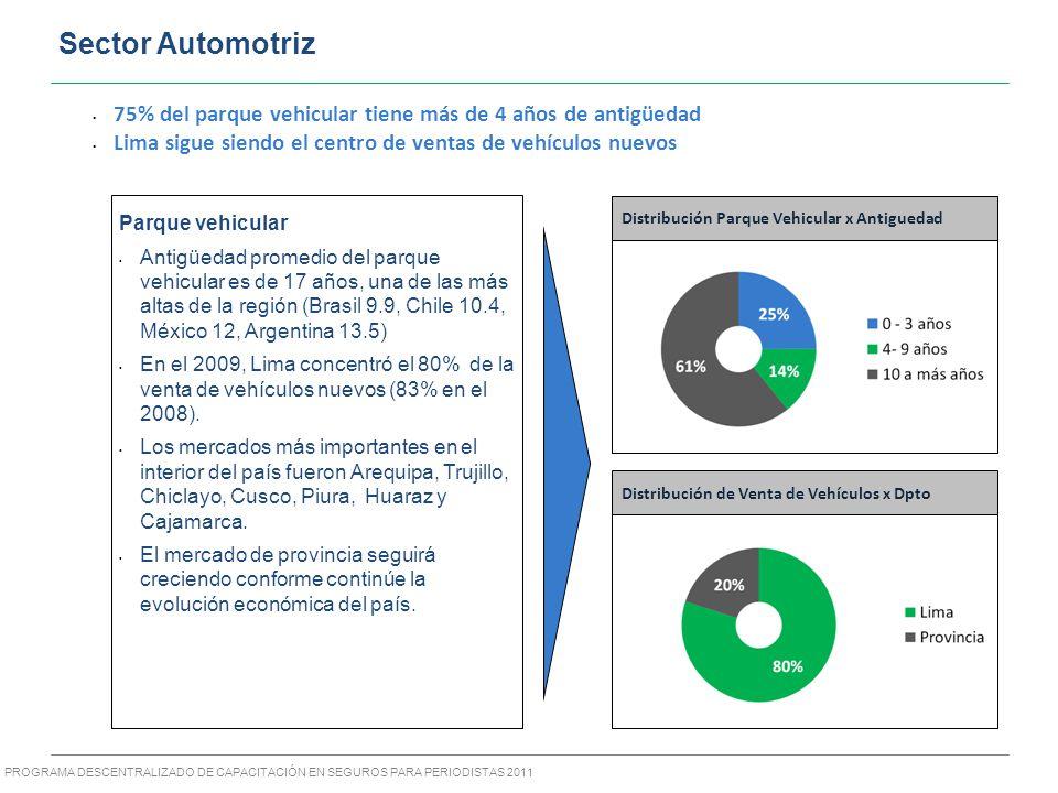 PROGRAMA DESCENTRALIZADO DE CAPACITACIÓN EN SEGUROS PARA PERIODISTAS 2011 75% del parque vehicular tiene más de 4 años de antigüedad Lima sigue siendo el centro de ventas de vehículos nuevos Distribución de Venta de Vehículos x Dpto Parque vehicular Antigüedad promedio del parque vehicular es de 17 años, una de las más altas de la región (Brasil 9.9, Chile 10.4, México 12, Argentina 13.5) En el 2009, Lima concentró el 80% de la venta de vehículos nuevos (83% en el 2008).