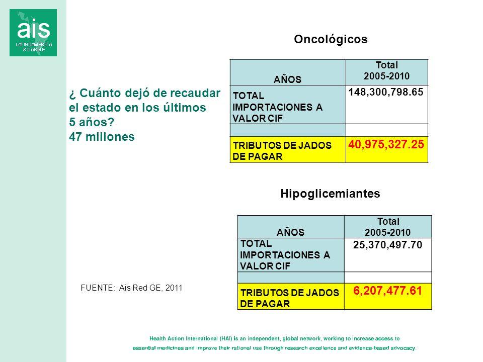 AÑOS Total 2005-2010 TOTAL IMPORTACIONES A VALOR CIF 25,370,497.70 TRIBUTOS DE JADOS DE PAGAR 6,207,477.61 Hipoglicemiantes AÑOS Total 2005-2010 TOTAL IMPORTACIONES A VALOR CIF 148,300,798.65 TRIBUTOS DE JADOS DE PAGAR 40,975,327.25 Oncológicos ¿ Cuánto dejó de recaudar el estado en los últimos 5 años.
