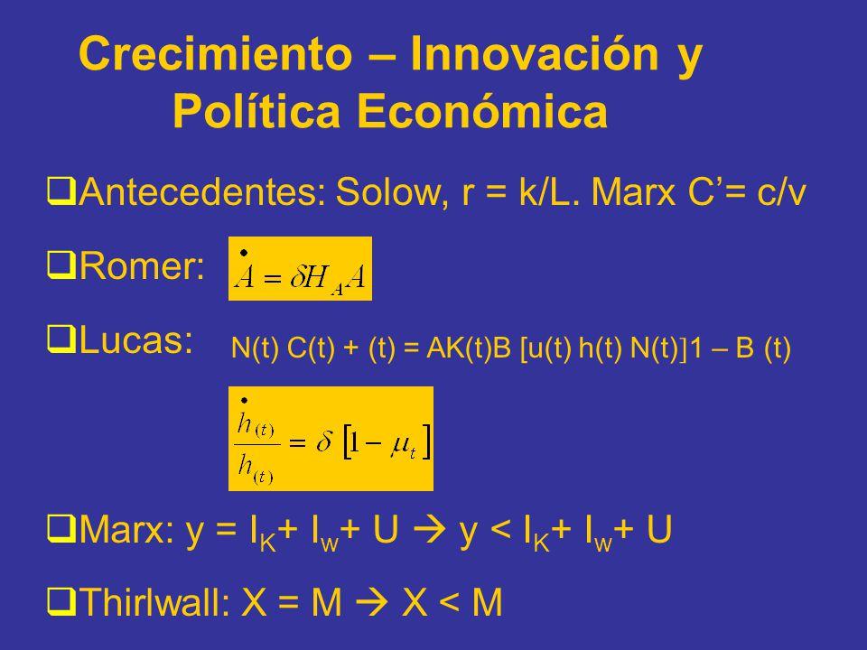 Crecimiento – Innovación y Política Económica Antecedentes: Solow, r = k/L. Marx C= c/v Romer: Lucas: Marx: y = I K + I w + U y < I K + I w + U Thirlw