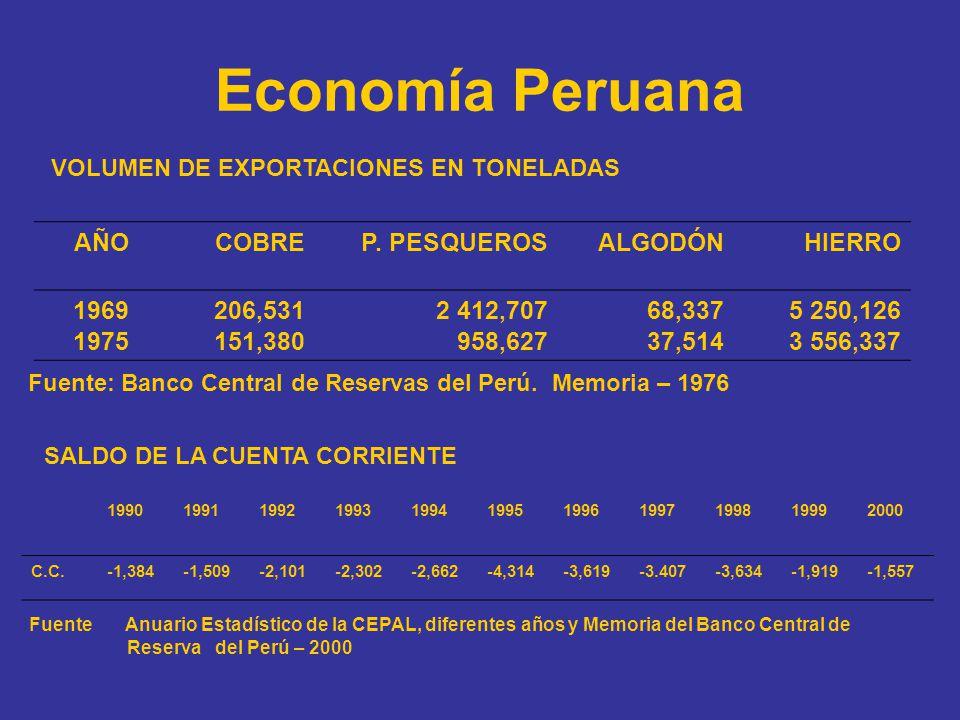 Economía Peruana AÑOCOBREP. PESQUEROSALGODÓNHIERRO 1969 1975 206,531 151,380 2 412,707 958,627 68,337 37,514 5 250,126 3 556,337 Fuente: Banco Central