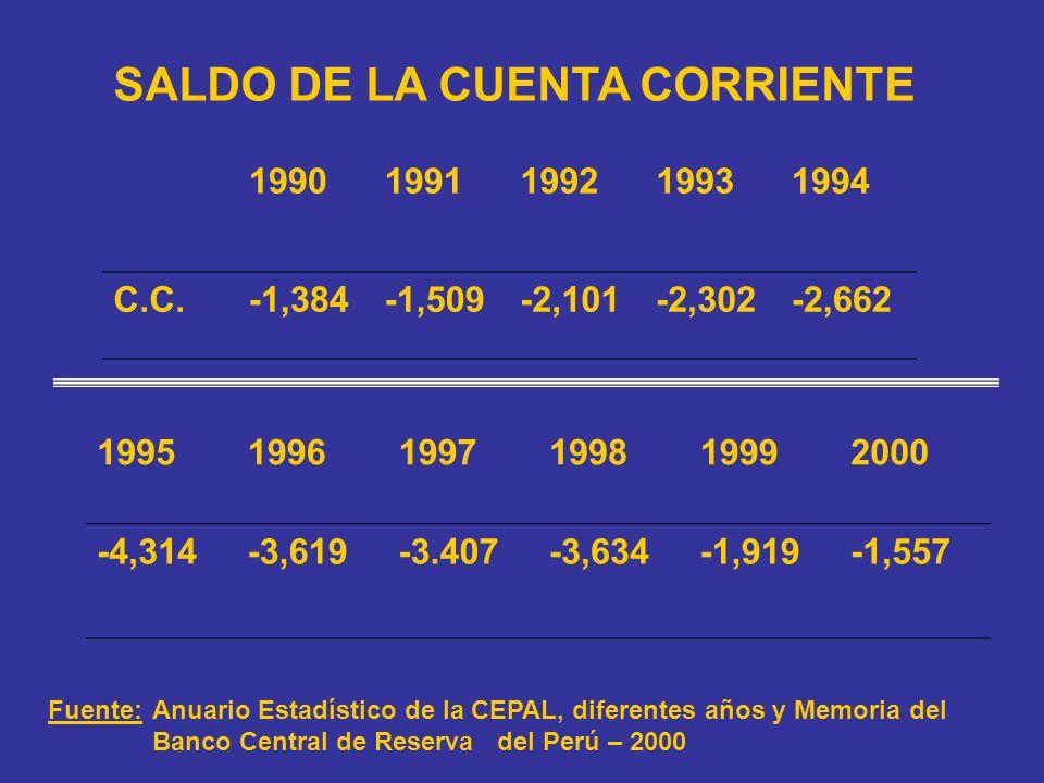 SALDO DE LA CUENTA CORRIENTE 19901991199219931994 C.C.-1,384-1,509-2,101-2,302-2,662 Fuente:Anuario Estadístico de la CEPAL, diferentes años y Memoria