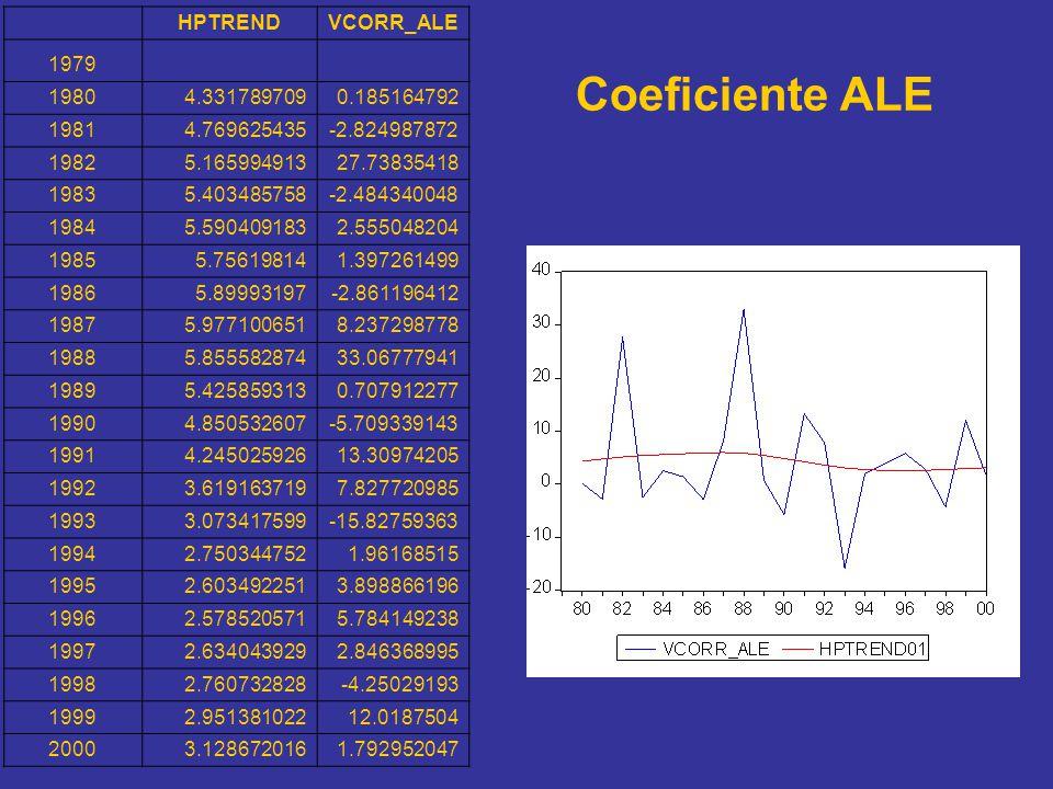Coeficiente ALE HPTRENDVCORR_ALE 1979 19804.3317897090.185164792 19814.769625435-2.824987872 19825.16599491327.73835418 19835.403485758-2.484340048 19
