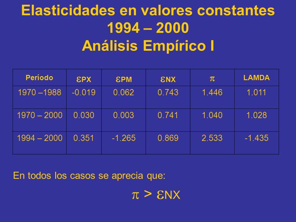 Elasticidades en valores constantes 1994 – 2000 Análisis Empírico I Período PX PM NX LAMDA 1970 –1988-0.0190.0620.7431.4461.011 1970 – 20000.0300.0030