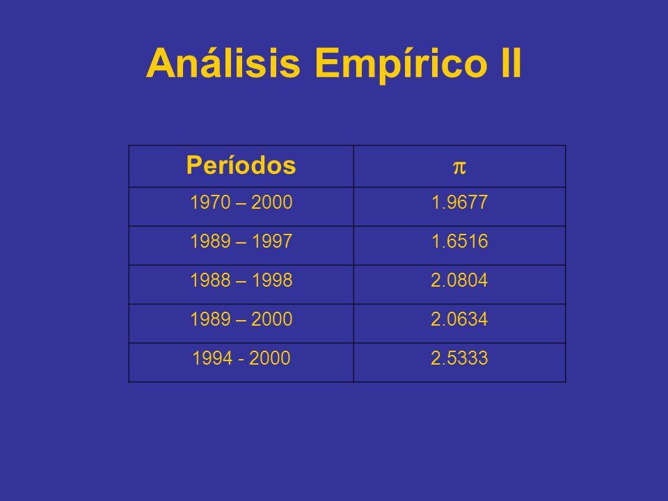 Períodos 1970 – 20001.9677 1989 – 19971.6516 1988 – 19982.0804 1989 – 20002.0634 1994 - 20002.5333 Análisis Empírico II