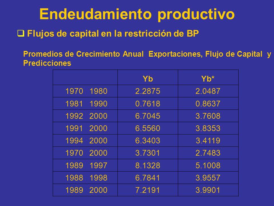 Endeudamiento productivo Flujos de capital en la restricción de BP Promedios de Crecimiento Anual Exportaciones, Flujo de Capital y Predicciones YbYb*
