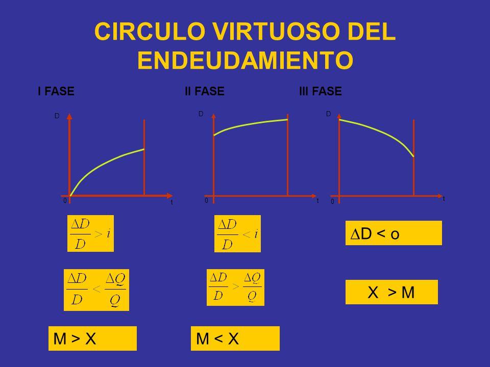 CIRCULO VIRTUOSO DEL ENDEUDAMIENTO 00 0 t t t DD D I FASE II FASE III FASE D < o M > X X > M M < X