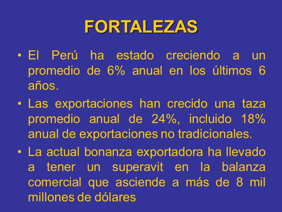 FORTALEZAS El Perú ha estado creciendo a un promedio de 6% anual en los últimos 6 años. Las exportaciones han crecido una taza promedio anual de 24%,
