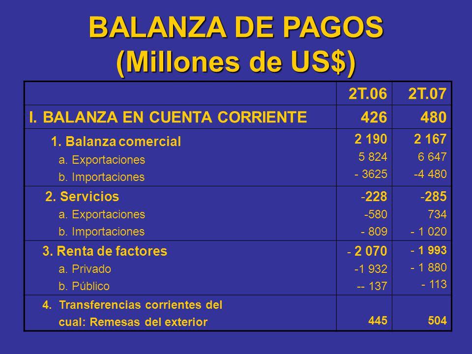 2T.062T.07 I.BALANZA EN CUENTA CORRIENTE426480 1. Balanza comercial a. Exportaciones b. Importaciones 2 190 5 824 - 3625 2 167 6 647 -4 480 2. Servici