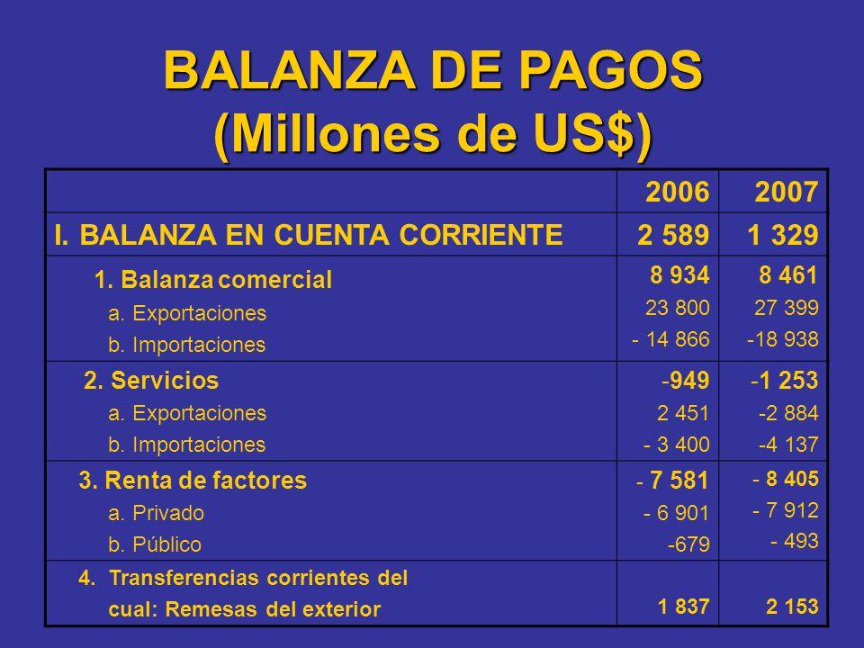 20062007 I.BALANZA EN CUENTA CORRIENTE2 5891 329 1. Balanza comercial a. Exportaciones b. Importaciones 8 934 23 800 - 14 866 8 461 27 399 -18 938 2.