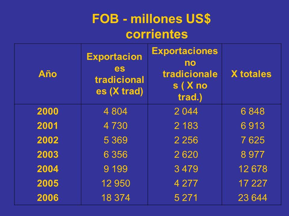 FOB - millones US$ corrientes Año Exportacion es tradicional es (X trad) Exportaciones no tradicionale s ( X no trad.) X totales 2000 4 804 2 044 6 84