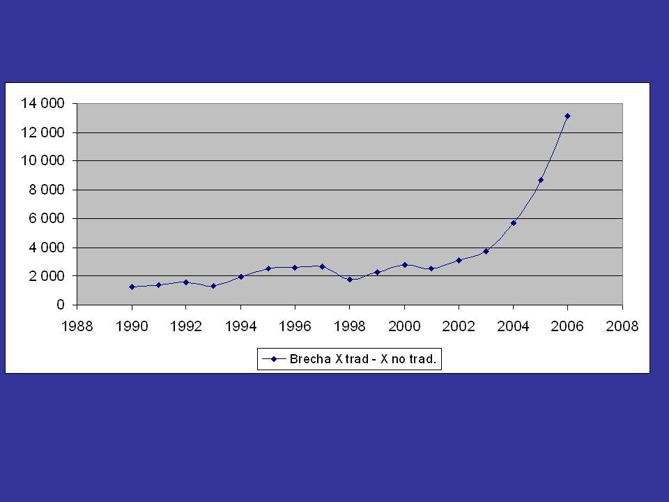 Los gráficos representan la diferencia en millones de dólares corrientes entre las exportaciones tradicionales y las no tradicionales.